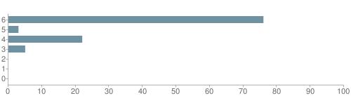 Chart?cht=bhs&chs=500x140&chbh=10&chco=6f92a3&chxt=x,y&chd=t:76,3,22,5,0,0,0&chm=t+76%,333333,0,0,10|t+3%,333333,0,1,10|t+22%,333333,0,2,10|t+5%,333333,0,3,10|t+0%,333333,0,4,10|t+0%,333333,0,5,10|t+0%,333333,0,6,10&chxl=1:|other|indian|hawaiian|asian|hispanic|black|white